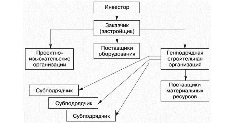 Типовой договор подряда - бланк образец 2019